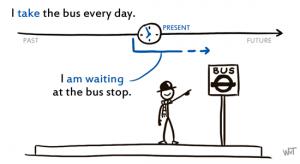 present-continuous-simple